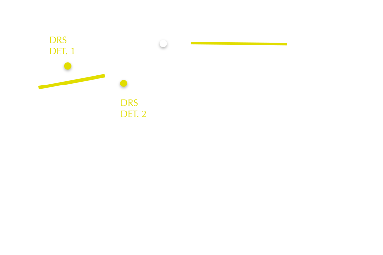 2021 Hungarian GP track map DRS