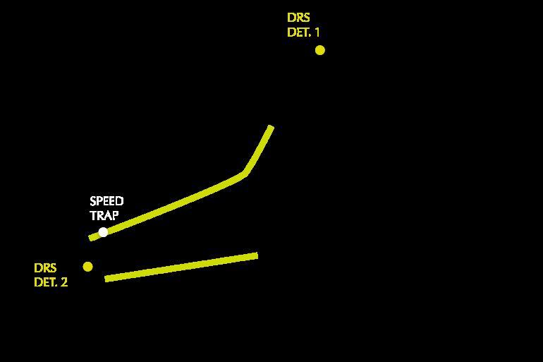 Turkish GP track map DRS