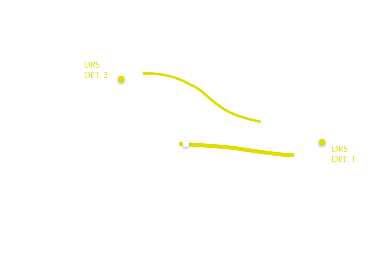 2021 Russian GP track map DRS