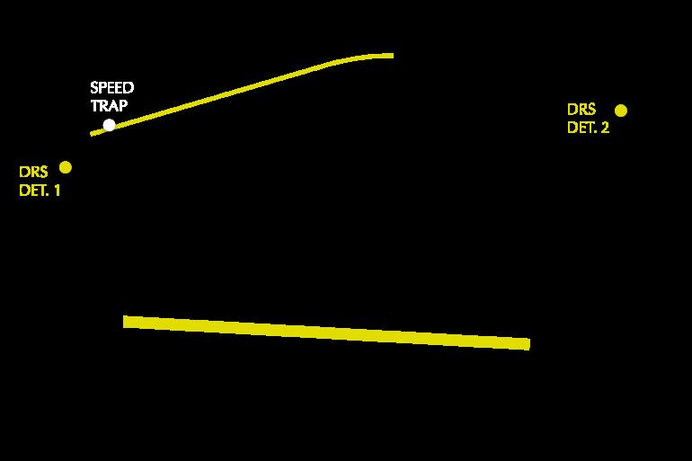 2021 Brazilian GP track map DRS